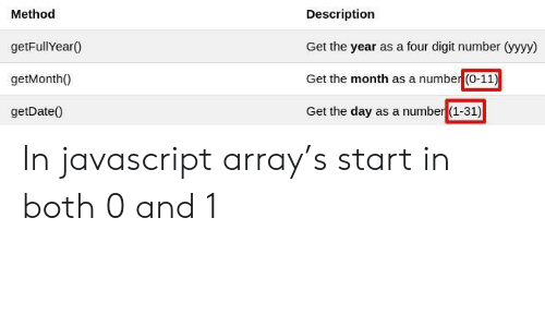 Javascript, Day, and Array: Method  getFullYear0  getMonth0  getDate0  Description  Get the year as a four digit number (yyyy  Get the month as a number (0-11)  Get the day as a number (1-31) In javascript array's start in both 0 and 1