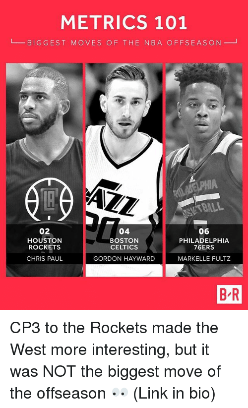 Gordon Hayward: METRICS 101  L BIGGEST MOVES OF THE N8A OFFSEASON  AZZ  BALL  02  HOUSTON  ROCKETS  CHRIS PAUL  04  BOSTON  CELTICS  GORDON HAYWARD  06  PHILADELPHIA  76ERS  MARKELLE FULTZ  B R CP3 to the Rockets made the West more interesting, but it was NOT the biggest move of the offseason 👀 (Link in bio)