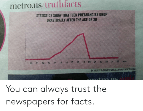 Facts, Metro, and Statistics: metro.us truthfacts  STATISTICS SHOW THAT TEEN PREGNANCIES DROP  DRASTICALLY AFTER THE AGE OF 20  10 11 12 13 14 15 16 17 18 19 20 21 2  23 24 25as  BY WULFF & MORGENTHALER/TRUTHFACTS.COM You can always trust the newspapers for facts.