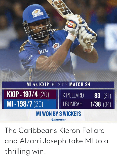 Memes, Match, and 4 20: MI vs KXIP IPL 2019 MATCH 24  KXIP- 197/4 (20) KPOLLARD 83 (31)  MI-198/7 (20) BUMRAH 1/38 (04)  MI WON BY 3 WICKETS  CricTracker The Caribbeans Kieron Pollard and Alzarri Joseph take MI to a thrilling win.