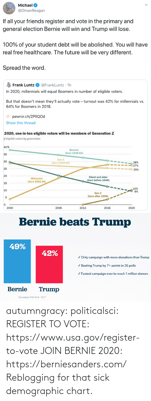 beating: Michael  @OmanReagan  If all your friends register and vote in the primary and  general election Bernie will win and Trump will lose.  100% of your student debt will be abolished. You will have  real free healthcare. The future will be very different.  Spread the word.   @FrankLuntz · 1h  In 2020, millennials will equal Boomers in number of eligible voters.  Frank Luntz  But that doesn't mean they'll actually vote – turnout was 42% for millennials vs.  64% for Boomers in 2018.  pewrsr.ch/2PIIQod  Show this thread  2020, one-in-ten eligible voters will be members of Generation Z  f eligible voters by generation  40%  Boomer  (born 1946-64)  35  Gen X  30  28%  27%  (born 1965-80)  25  25%  20  Silent and older  Millennial  (born before 1946)  (born 1981-96)  15  10%  9%  10  Gen Z  (born after 1996)  2000  2008  2012  2016  2020   Bernie beats Trump  49%  42%  V Only campaign with more donations than Trump  V Beating Trump by 7+ points in 26 polls  V Fastest campaign ever to reach 1 million donors  Bernie  Trump  Quinnipiac Poll 10/4 -10/7 autumngracy: politicalsci:   REGISTER TO VOTE: https://www.usa.gov/register-to-vote  JOIN BERNIE 2020: https://berniesanders.com/    Reblogging for that sick demographic chart.