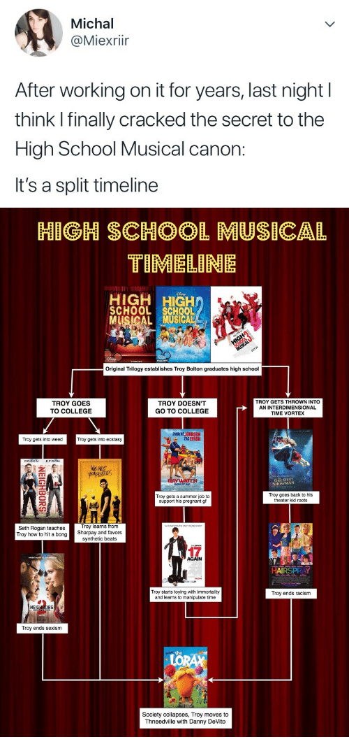 Favors: Michal  @Miexrii  After working on it for years, last night l  think I finally cracked the secret to the  High School Musical canon:  It's a split timeline   BMG,, SC,,OOL MUSICAL  TIMELINE  HIGH HIGH  SCHOOL SCHOOL  MUSICALMUSICAL  Original Trilogy establishes Troy Bolton graduates high school  TROY GOES  TO COLLEGE  TROY DOESN'T  GO TO COLLEGE  TROY GETS THROWN INTO  AN INTERDIMENSIONAL  TIME VORTEX  DWAYNE JOHNSON  ACEFRON  Troy gets into weed  Troy gets into ecstasy  ROGEN EFRON  GREATESTS  SHOWMAN  Troy goes back to his  Troy gets a summer job to  support his pregnant gf  theater kid roots  0  Troy learns from  Seth Rogan teaches  Troy how to hit a bongSharpay and favors  synthetic beats  17  AGAIN  Troy starts toying with immortality  and learns to manipulate time  Troy ends racism  Troy ends sexism  Society collapses, Troy moves to  Thneedville with Danny DeVito