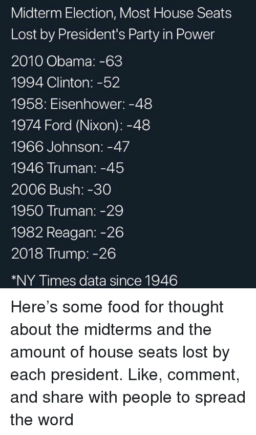 eisenhower: Midterm Election, Most House Seats  Lost by President's Party in Power  2010 Obama: -63  1994 Clinton: -52  1958: Eisenhower: -48  1974 Ford (Nixon): -48  1966 Johnson: -47  1946 Truman:-45  2006 Bush: -30  1950 Truman: -29  1982 Reagan: -26  2018 Trump: -26  *NY Times data since 1946 Here's some food for thought about the midterms and the amount of house seats lost by each president. Like, comment, and share with people to spread the word