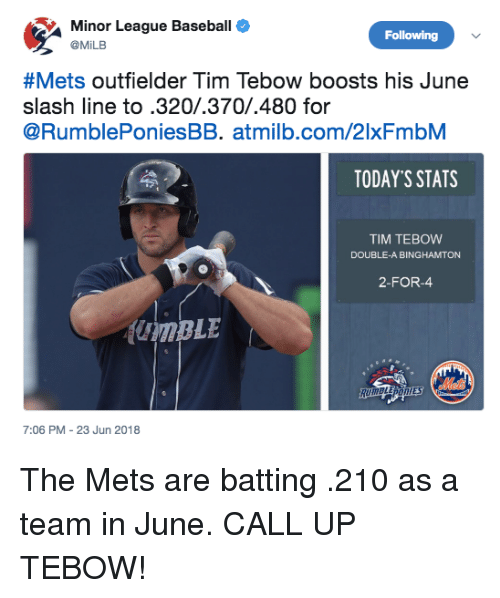 Slash: Minor League Baseball  @MiLB  Following  &Mets outfielder Tim Tebow boosts his June  slash line to.320/.370/.480 for  @RumblePoniesBB. atmilb.com/2lxFmbM  TODAY'S STATS  TIM TEBOW  DOUBLE-A BINGHAMTON  2-FOR-  7:06 PM-23 Jun 2018 The Mets are batting .210 as a team in June. CALL UP TEBOW!