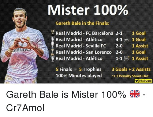 Anaconda, Barcelona, and Finals: Mister 100%  Gareth Bale in the Finals:  Real Madrid FC Barcelona 2-1  1 Goal  Real Madrid-Atlético  4-1 (ET 1 Goal  Real Madrid Sevilla Fc  2-0  1 Assist  Real Madrid San Lorenzo 2-0 1 Goal  y Real Madrid Atlético  1-1 (ET) 1 Assist  5 Finals  5 Trophies  3 Goals 2 Assists  100% Minutes played  1 Penalty shoot-out  YGTwitugal Gareth Bale is Mister 100% 🇬🇧  -Cr7Amol