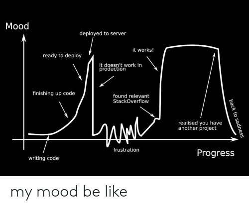 Have Another: Mood  deployed to server  it works!  ready to deploy  it doesn't work in  trdaee'i work  finishing up code  found relevant  StackOverflow  realised you have  another project  frustration  Progress  writing code my mood be like