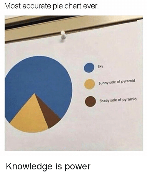 pie chart: Most accurate pie chart ever.  Sunny side of pyramid  Shady side of pyramid Knowledge is power