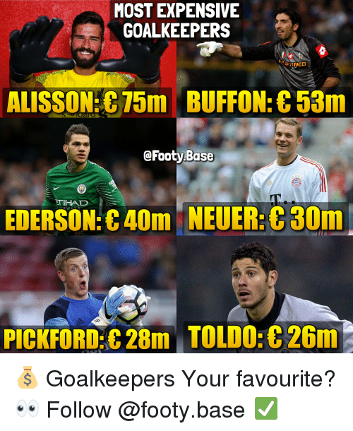 buffon: MOST EXPENSIVE  GOALKEEPERS  ALISSON 75m BUFFON: C53m  @Footy Base  TIHAD  EDERSON:C40m NEUER:30m  PICKFORD:C 28m TOLD0:8 26m 💰 Goalkeepers Your favourite? 👀 Follow @footy.base ✅