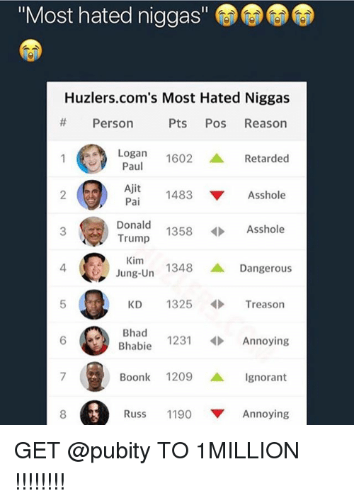 "Donald Trump, Ignorant, and Memes: ""Most hated niggas""  Huzlers.com's Most Hated Niggas  # Person  Pts Pos Reason  Logan 1602 ▲ Retarded  Paul  Ajit  2  1483 ▼ Asshole  Donald  Trump  Kim  Jung-Un  3  1358  Asshole  4  1348 ▲ Dangerous  KD 1325Treason  6 Bhad  Bhabie 1231Annoying  Boonk 1209 ▲ Ignorant  8  Russ 1190 ▼ Annoying GET @pubity TO 1MILLION !!!!!!!!"