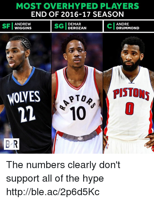 Hype, Http, and All of The: MOST OVER HYPED PLAYERS  END OF 2016-17 SEASON  ANDREW  DEMAR  ANDRE  WIGGINS  DEROZAN  DRUMMOND  PISTONS  NOVES  PTOR  10  BR The numbers clearly don't support all of the hype http://ble.ac/2p6d5Kc