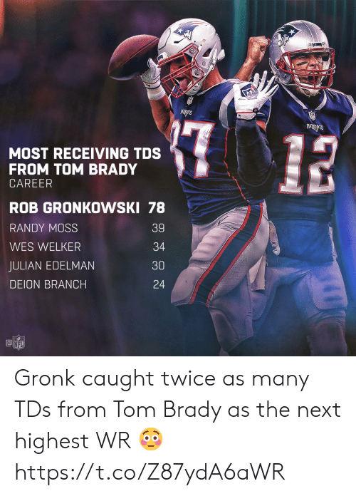 Wes: MOST RECEIVING TDS  FROM TOM BRADY  CAREER  ROB GRONKOWSKI 78  RANDY MOSS  WES WELKER  JULIAN EDELMAN  DEION BRANCH  39  34  30  24  @叩  NFL Gronk caught twice as many TDs from Tom Brady as the next highest WR 😳 https://t.co/Z87ydA6aWR