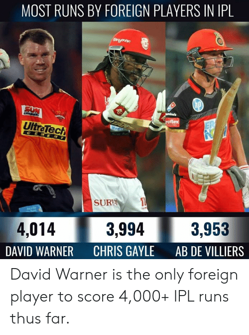 Memes, Chris Gayle, and 🤖: MOST RUNS BY FOREIGN PLAYERS IN IPL  UltraTech  SURY  3,994  3,953  4,014  DAVID WARNER  CHRIS GAYLE  AB DE VILLIERS David Warner is the only foreign player to score 4,000+ IPL runs thus far.