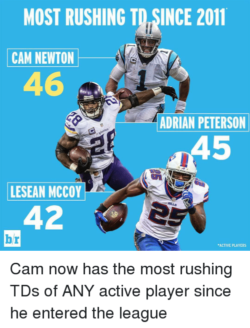 Lesean McCoy: MOST RUSHING TO SINCE 2011  CAM NEWTON  ADRIAN PETERSON  inGS  LESEAN MCCOY  br  *ACTIVE PLAYERS Cam now has the most rushing TDs of ANY active player since he entered the league