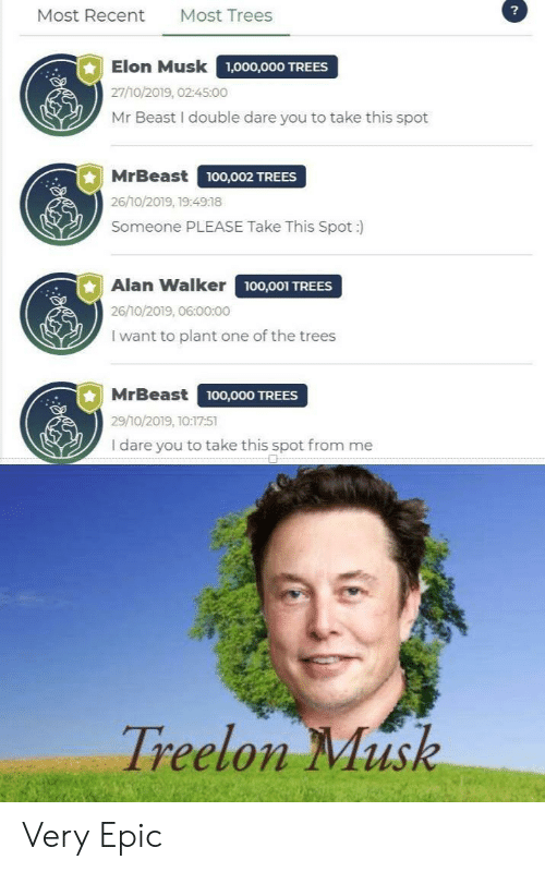 recent: ?  Most Trees  Most Recent  Elon Musk  1,000,000 TREES  27/10/2019, 02:45:00  Mr Beast I double dare you to take this spot  MrBeast  ,O02 TREES  26/10/2019, 19:4918  Someone PLEASE Take This Spot :  Alan Walker 100,001 TREES  26/10/2019, 06:00:00  I want to plant one of the trees  MrBeast  100,000 TREES  29/10/2019, 10:17:51  I dare you to take this spot from me  Treelon Musk Very Epic