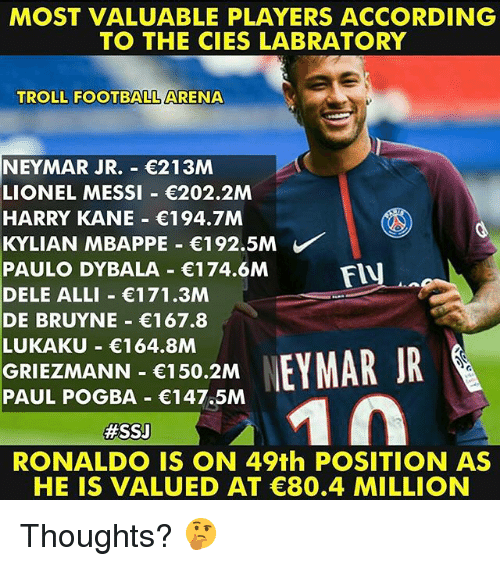 De Bruyne: MOST VALUABLE PLAYERS ACCORDING  TO THE CIES LABRATORY  TROLL FOOTBALL ARENA  NEYMAR JR.- 213M  LIONEL MESSI 202.2M  HARRY KANE 194.7M  KYLIAN MBAPPE-€192.5M  PAULO DYBALA 174.6M  DELE ALLI 171.3M  DE BRUYNE 167.8  LUKAKU 164.8M  GRIEZMANN 150.2M  PAUL POGBA 147.5M  FIU  #SSJ  RONALDO IS ON 49th POSITION AS  HE IS VALUED AT C80.4 MILLION Thoughts? 🤔