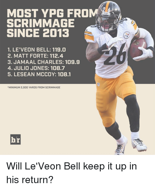 Lesean McCoy: MOST YPG FROM  SCRIMMAGE  SINCE 2013  1. LE'VEON BELL: 119.0  2. MATT FORTE: 112.4  3. JAMAAL CHARLES: 109.9  4. JULIO JONES: 108.7  5. LESEAN MCCOY: 108.1  *MINIMUM 2,000 YARDS FROM SCRIMMAGE  br Will Le'Veon Bell keep it up in his return?