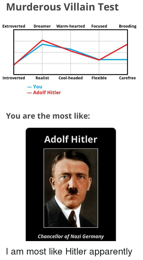 Apparently, Cool, and Germany: Murderous Villain Test  Extroverted Dreamer Warm-hearted Focused Brooding  Introverted Realist Cool-headed Flexible  Carefree  -You  Adolf Hitler  You are the most like:  Adolf Hitler  Chancellor of Nazi Germany