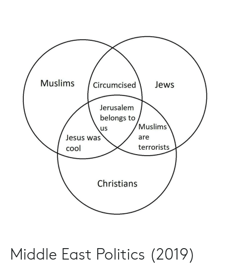 Jesus, Politics, and Cool: Muslims Circumcised Jews  Jerusalem  belongs to  us  Jesus was  cool  Muslims  are  terrorists  Christians Middle East Politics (2019)