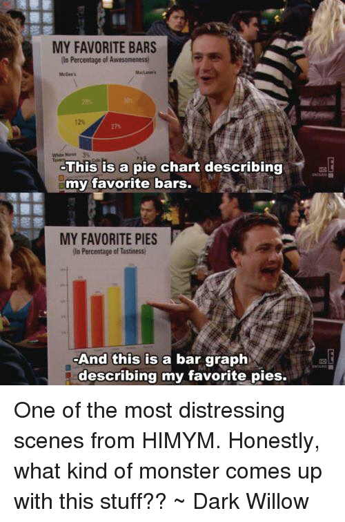 pie chart: MY FAVORITE BARS  In Percentage of Awesomenessi  This is a pie chart describing  my favorite bars.  MY FAVORITE PIES  in Percentage of Tastimessi  And this is a bar graph  describing my favorite pies. One of the most distressing scenes from HIMYM. Honestly, what kind of monster comes up with this stuff?? ~ Dark Willow
