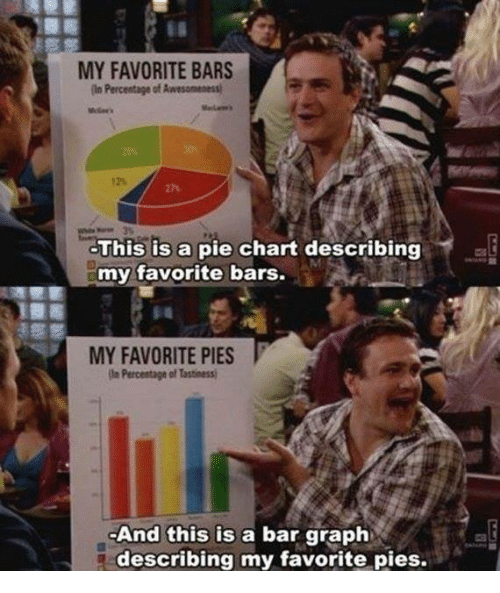 pie chart: MY FAVORITE BARS  in Percentage of Awesomentsi  This is a pie chart describing  my favorite bars.  MY FAVORITE PIES  in Percentage of tastiness  And this is a bar graph  describing my favorite pies.