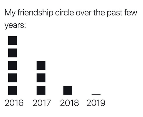 past-few-years: My friendship circle over the past few  years:  2016 2017 2018 2019