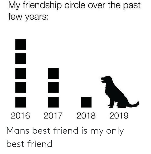 past-few-years: My friendship circle over the past  few years:  2019  2016  2018  2017 Mans best friend is my only best friend