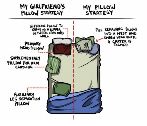 walle: My GIRLFRIEND'SMY PILLOW  PILLOW STRATEGY  STRATEGY  DEFLECTOR PIuow To  SERVE AS A BUFFER -  BETWEEN HEAD AND I  PILE REMAINING PILLowS  INTO A NEST AND  SMASH HEAD UNTIL  A CRATER IS  FORMED  WALL  PRIMARY  HEAD PILLOW  SUPPLEMENTARI  PILLDW FOR ARM  CRADLING --  AUXILIARY  LEG SEPARATION  PILLOW