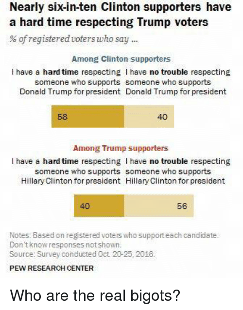 Trump For President: Nearly sixin-ten Clinton supporters have  a hard time respecting Trump voters  of registered voterswho say  Among Clinton supporters  l have a hard time respecting I have no trouble respecting  someone who supports someone who supports  Donald Trump for president Donald Trump for president  Among Trump supporters  l have a hard time respecting have no trouble respecting  someone who supports someone who supports  Hillary Clinton for president Hillary Clinton for president  56  Notes: Based on registered voterswho support each candidate.  Don't know responses not shown.  Source: Survey conducted Oct. 20-25, 2018.  PEW RESEARCH CENTER Who are the real bigots?