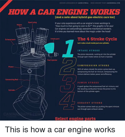 """electric car: NEED SESTENT VthIT JACOIONEAL COM  HOW A CAR ENGINE WORKS  [And a note about hybrid gas-electric cars too]  If your only experience with a car engine's inner workings is  """"How much is that going to cost to fix? this graphic is for you!  Car engines are astoundingly awesome mechanical wonders.  It's time you learned more about the magic under the hood!  The 4 Stroke Cycle  Exhaust port  Let's take a look insidejust one cylinder,  INTAKE STROKE  The piston descends, sucking air into the cylinder  through open intake valves as fuelis injected.  Fuel injector  COMPRESSION STROKE  With all valves closed, the piston comes back up.  compressing the fuel-air mixture Compressing the  mixture delivers better power and efficiency.  Connecting Rod  POWER STROKE  Aspark ignites the compressed fuel-air mixture, and  the resulting combustion forces the piston to the  bottom of the cylinder again.  EXHAUST STROKE  The piston comes back up, pushing the spent mixture  out through open exhaust valves.  CANIMA  Select engine parts This is how a car engine works"""