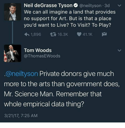 empirical: Neil de Grasse Tyson @neiltyson 3d v  We can all imagine a land that provides  HA no support for Art. But is that a place  you'd want to Live? To Visit? To Play?  1,896 t 16.3K  41.1K  M  Tom Woods  Thomas Woods  aneiltyson Private donors give much  more to the arts than government does,  Mr. Science Man. Remember that  whole empirical data thing?  3/21/17, 7:25 AM