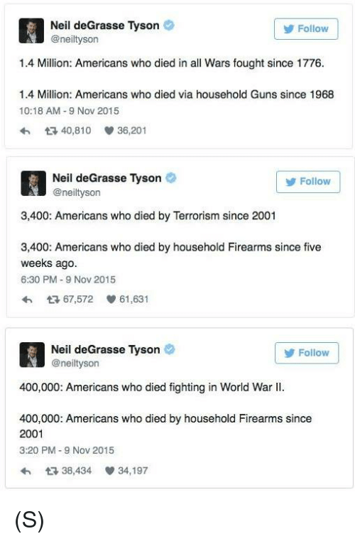 neile: Neil deGrasse Tyson  @neiltyson  Follow  1.4 Million: Americans who died in all Wars fought since 1776.  1.4 Million: Americans who died via household Guns since 1968  10:18 AM 9 Nov 2015  40,810  36,201  Neil deGrasse Tyson  @neiltyson  Follow  3,400: Americans who died by Terrorism since 2001  3,400: Americans who died by household Firearms since five  weeks ago  6:30 PM-9 Nov 2015  わ 다 67,572 61,631  Neil deGrasse Tyson  @neiltyson  Follow  400,000: Americans who died fighting in World War II.  400,000: Americans who died by household Firearms since  2001  3:20 PM-9 Nov 2015  わ다 38,434 34,197 (S)