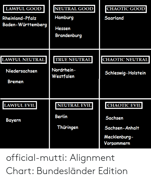 True, Tumblr, and Blog: NEUTRAL GOOD  CHAOTIC GOOD  LAWFUL GOOD  Hamburg  Rheinland-Pfalz  Saarland  Baden-Württemberg  Hessen  Brandenburg  TRUE NEUTRAL  LAWFUL NEUTRAL  CHAOTIC NEUTRAL  Nordrhein-  Niedersachsen  Schleswig-Holstein  Westfalen  Bremen  LAWFUL EVIL  CHAOTIC EVIL  NEUTRAL EVIL  Berlin  Sachsen  Вayern  Thüringen  Sachsen-Anhalt  Mecklenburg-  Vorpommern official-mutti: Alignment Chart: Bundesländer Edition