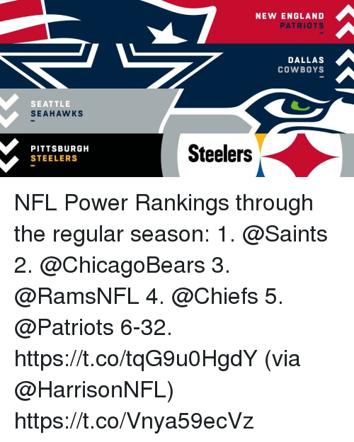 New England Patriots: NEW ENGLAND  PATRIOTS  DALLAS  COWBOYS  SEATTLE  SEAHAWKS  PITTSBURGH  STEELERS  Steelers NFL Power Rankings through the regular season:  1. @Saints  2. @ChicagoBears  3. @RamsNFL  4. @Chiefs 5. @Patriots  6-32. https://t.co/tqG9u0HgdY (via @HarrisonNFL) https://t.co/Vnya59ecVz