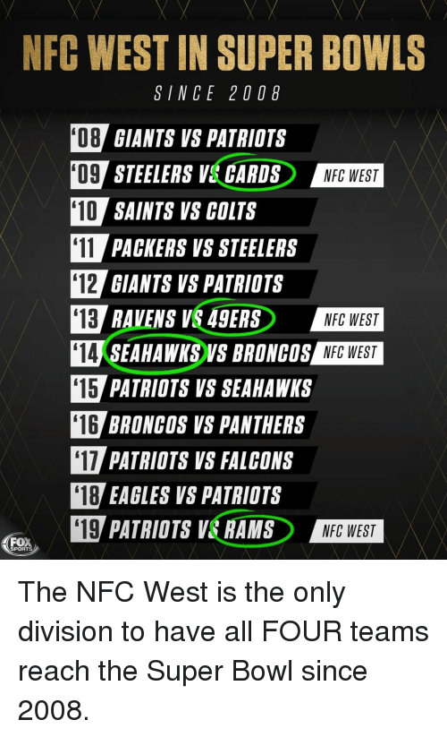 San Francisco 49ers, Indianapolis Colts, and Philadelphia Eagles: NFC WEST IN SUPER BOWLS  SINCE 20 08  08 GIANTS VS PATRIOTS  O9 STEELERS V& GARDSNEG WEST  10 SAINTS VS COLTS  11 PACKERS VS STEELERS  12 GIANTS VS PATRIOTS  13 RAVENS V 49ERS  14 SEAHAWKS VS BRONCOS NFG WEST  15 PATRIOTS VS SEAHAWKS  16 BRONCOS VS PANTHERS  17 PATRIOTS VS FALCONS  NFC WEST  NFC WEST  '18  EAGLES VS PATRIOTS  四PATRIOTS VERANDERD  '19  NFC WEST  ea,  SPORTS The NFC West is the only division to have all FOUR teams reach the Super Bowl since 2008.