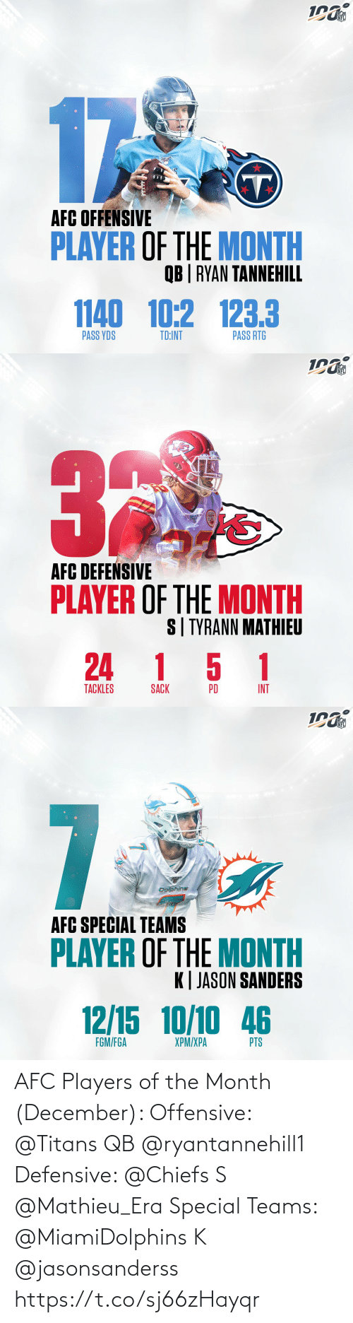 K: NFL  17  AFC OFFENSIVE  PLAYER OF THE MONTH  QB | RYAN TANNEHILL  1140 10:2 123.3  PASS RTG  PASS YDS  TD:INT   NFL  AFC DEFEŃSIVE  PLAYER OF THE MONTH  S| TYRANN MATHIEU  24 1 5 1  TACKLES  INT  PD  SACK   NFL  7  Dolphins  AFC SPECIAL TEAMS  PLAYER OF THE MONTH  K| JASON SANDERS  12/15 10/10 46  FGM/FGA  XPM/XPA  PTS AFC Players of the Month (December):   Offensive: @Titans QB @ryantannehill1    Defensive: @Chiefs S @Mathieu_Era   Special Teams: @MiamiDolphins K @jasonsanderss https://t.co/sj66zHayqr