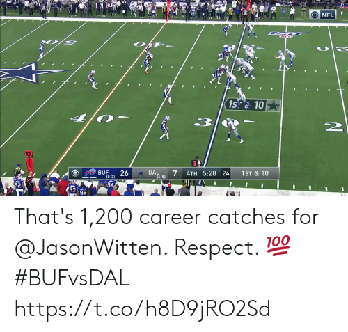 Memes, Nfl, and Respect: NFL  1s&10  33  BUF  26  (8-3)  7  DAL  4TH 5:28 24  1ST & 10  [6-5)  I I  94  98 That's 1,200 career catches for @JasonWitten. Respect. 💯 #BUFvsDAL https://t.co/h8D9jRO2Sd