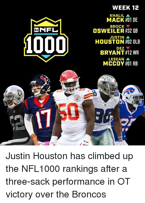 Lesean McCoy: NFL  br  TEXAN  WEEK 12  KHALIL A  MACK #01 DE  BROCK  OSWEILER #32 QB  JUSTIN A  HOUSTON #02 OLB  DEZ  BRYANT#12 WR  LESEAN  MCCOY #01 RB  BILLS Justin Houston has climbed up the NFL1000 rankings after a three-sack performance in OT victory over the Broncos