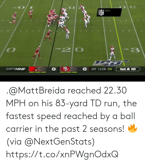 Memes, Nfl, and Run: NFL  I20  3  ESFRMNF  1st&10  1ST 13:28 09  2-2  3-0 .@MattBreida reached 22.30 MPH on his 83-yard TD run, the fastest speed reached by a ball carrier in the past 2 seasons! 🔥 (via @NextGenStats) https://t.co/xnPWgnOdxQ