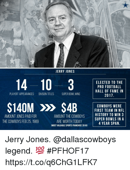 Jerry Jones: NFL  JERRY JONES  ELECTED TO THE  PRO FOOTBALL  HALL OF FAME IN  2017  PLAYOFF APPEARANCES DIVISION TITLES SUPER BOWL WINS  S140M > S4BFIASY ICN WE REL  FIRST TEAM IN NFL  AMOUNT THE COWBOYSHISTORY TO WIN 3  AMOUNT JONES PAID FOR  THE COWBOYS FEB 25, 1989  SUPER BOWLS INA  4 YEAR SPAN  ARE WORTH TODAY  (MOST VALUABLE SPORTS FRANCHISE 2016) Jerry Jones. @dallascowboys legend. 💯   #PFHOF17 https://t.co/q6ChG1LFK7