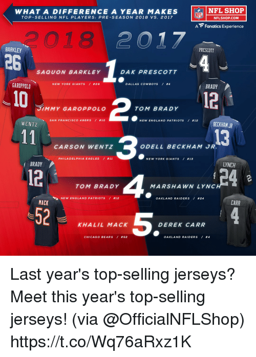 New England Patriots: NFL SHOP  WHAT A DIFFERENCE A YEAR MAKES  TOP-SELLING NFL PLAYERS: PRE-SEASON 2018 VS. 2017  LU 一NFLSHOP.COM  A Fanatics Experience  つ018  PRESCOTT  BARKLEY  26  SAQUON BARKLEY  DAK PRESCOTT  DALLAS COWBOYS / #4  BRADY  NEW YORK GIANTS / #26  GAROPPOLD  10  12  2  3  TOM BRADY 4  JIMMY GAROPPOLO  TOM BRADY  NEW ENGLAND PATRIOTS / #12  BECKHAM JR  SAN FRANCISCO 49ERS / #10  WENTZ  13  CARSON WENTZ  ODELL BECKHAM JR  PHILA D ELPHIA EAGLES / #11  NEW YORK GIANTS / #13  LYNCH  BRADY  12-  52  MARSHAWN LYNC  OAKLAND RAIDERS / #24  NEW ENGLA N D PATRIOTS / #12  CARR  MACK  5  KHALIL MACK  DEREK CARR  CHICAGO BEARS / #52  OAKLAND RAIDERS / Last year's top-selling jerseys?  Meet this year's top-selling jerseys! (via @OfficialNFLShop) https://t.co/Wq76aRxz1K