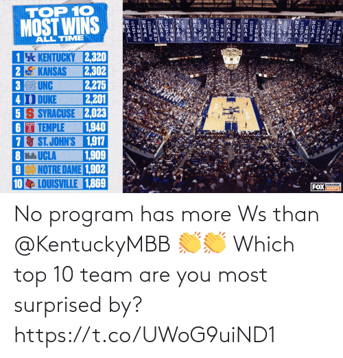 surprised: No program has more Ws than @KentuckyMBB 👏👏  Which top 10 team are you most surprised by? https://t.co/UWoG9uiND1