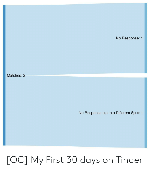 Tinder, First, and Spot: No Response: 1  Matches: 2  No Response but in a Different Spot: 1 [OC] My First 30 days on Tinder