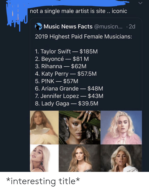 Ariana Grande, Beyonce, and Facepalm: not a single male artist is site .. iconic  Music News Facts @musicn... 2d  2019 Highest Paid Female Musicians:  1. Taylor Swift- $185M  2. Beyoncé $81 M  3. Rihanna - $62M  4. Katy Perry - $57.5M  5. PINK $57M  $48M  6. Ariana Grande  7. Jennifer Lopez $43M  8. Lady Gaga - $39.5M *interesting title*