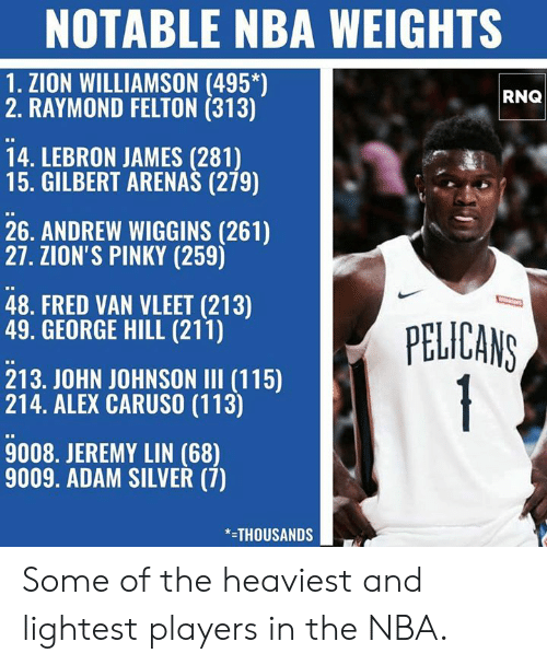 Jeremy Lin: NOTABLE NBA WEIGHTS  1. ZION WILLIAMSON (495*)  2. RAYMOND FELTON (313)  RNQ  14. LEBRON JAMES (281)  15. GILBERT ARENAS (279)  26. ANDREW WIGGINS (261)  27. ZION'S PINKY (259)  48. FRED VAN VLEET (213)  49. GEORGE HILL (211)  PELICANS  1  213. JOHN JOHNSON II (115)  214. ALEX CARUSO (113)  9008. JEREMY LIN (68)  9009. ADAM SILVER (7)  THOUSANDS Some of the heaviest and lightest players in the NBA.