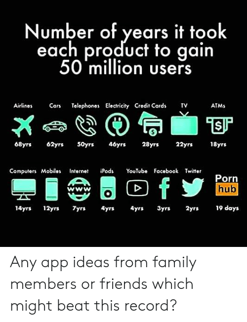 Family Members: Number of years it took  each product to gain  50 million users  Airlines  Cars  Telephones Electricity Credit Cards  TV  ATMS  46yrs  28yrs  18yrs  68yrs  62yrs  50yrs  22yrs  Computers Mobiles  iPods  YοuTubo  Facebook Twitter  Internet  Porn  hub  AA  fy  www  19 days  14yrs 12yrs  7yrs  4yrs  4yrs  3yrs  2yrs Any app ideas from family members or friends which might beat this record?
