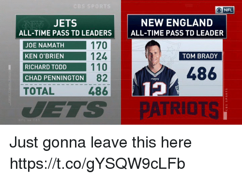 England, Ken, and Nfl: O NFL  JETS  ALL-TIME PASS TD LEADERS  NEW ENGLAND  ALL-TIME PASS TD LEADER  JOE NAMATH  KEN O'BRIEN  RICHARD TODD  CHAD PENNINGTON  TOTAL  124  10  82  486  TOM BRADY  486  19  PATRIOTS Just gonna leave this here https://t.co/gYSQW9cLFb