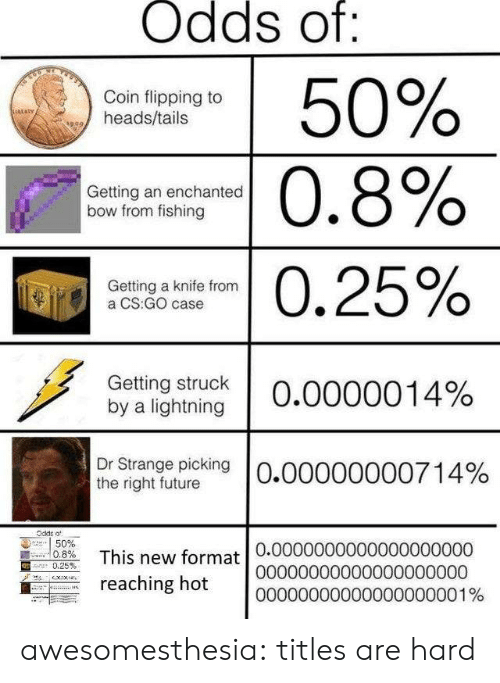 Future, Tumblr, and Blog: Odds of:  50%  Coin flipping to  heads/tails  sRLaRy  |0.8%  Getting an enchanted  bow from fishing  0.25%  Getting a knife from  a CS:GO case  Getting struck  by a lightning  O.0000014%  Dr Strange picking  the right future  O.00000000714%  Odde o  50%  0.8%  This new format 0.00000000000000000000  reaching hot  .25 %  00000000000000000000  00000000000000000001% awesomesthesia:  titles are hard