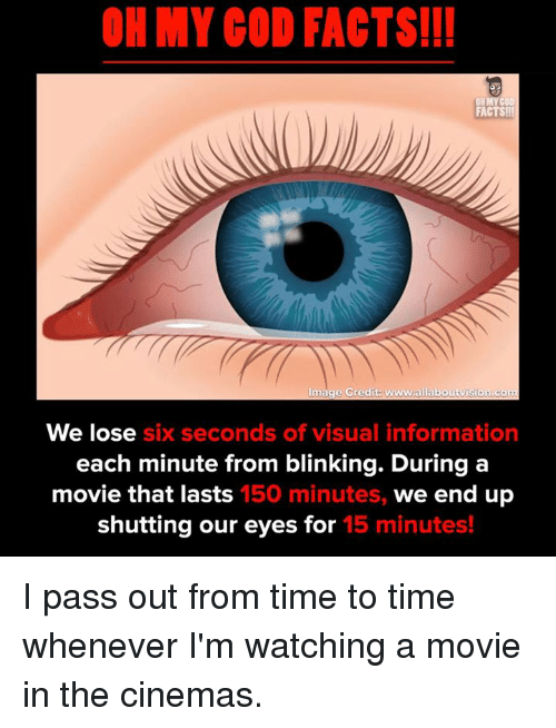 Oh My Gods: OH MY GOD FACTS!I!  FACTS!  Image Credit: www.allaboutvision com  We lose six seconds of visual information  each minute from blinking. During a  movie that lasts  150 minutes,  we end up  shutting our eyes for 15 minutes! I pass out from time to time whenever I'm watching a movie in the cinemas.