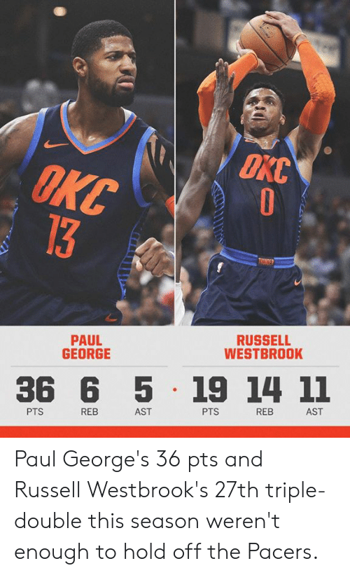 Russell Westbrook: OKC  PAUL  GEORGE  RUSSELL  WESTBROOK  36 6 5 19 14 11  PTS  REB  AST  PTS  REB  AST Paul George's 36 pts and Russell Westbrook's  27th triple-double this season weren't enough to hold off the Pacers.