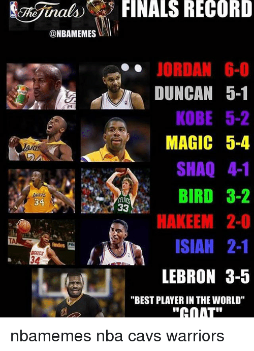 "Basketball, Cavs, and Finals: ONBAMEMES  2A  FINALS RECORD  JORDAN 6-0  DUNCAN 5-1  KOBE 5-2  MAGIC 5-4  SHAQ 41  BIRD 3-2  33  HAKEEM 2-0  ISIAH 2-1  LEBRON 3-5  ""BEST PLAYER IN THE WORLD""  ""Ca AT"" nbamemes nba cavs warriors"